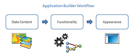 Conceptual steps when working in Application Builder