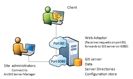 Single machine site with the Web Adaptor installed on the GIS server