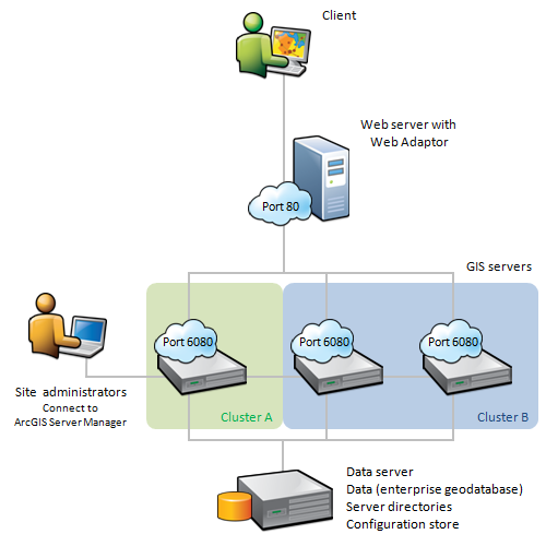 Site with multiple GIS servers clustered together to run dedicated subsets of services