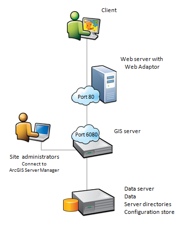 Site with one GIS server with the Web Adaptor and data offloaded to separate machines