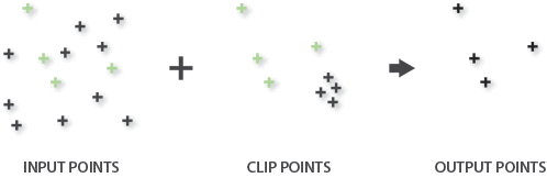 Point features clipped with point features