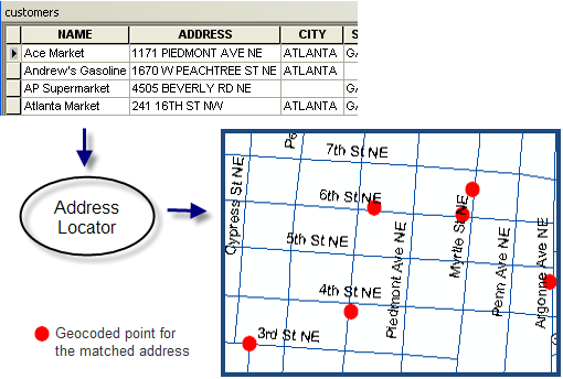 Geocode a table of addresses