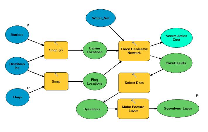TraceGeometricNetwork model