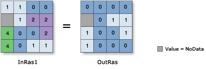 Greater Than Equal To (Relational) operator illustration