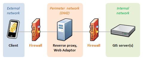 Multiple firewall scenario with reverse proxy web server
