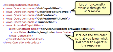 Functionality returned by the GetCapabilities operation