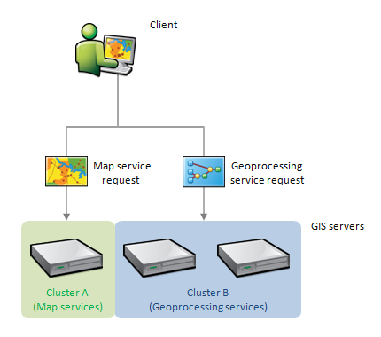Multiple GIS servers clustered together to run dedicated subsets of services