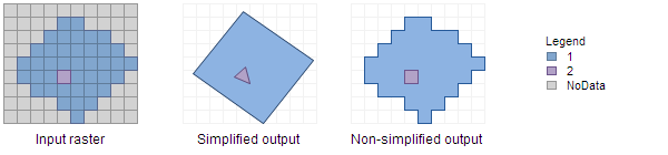 Illustration of output with different simplify options
