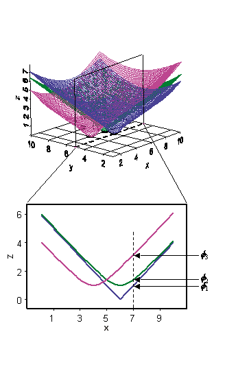 RBF concept diagram