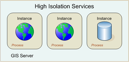 High isolation services