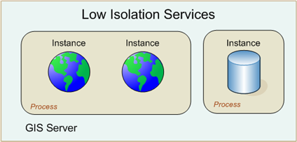 Low isolation services