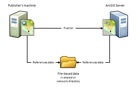 Publisher's machine and ArcGIS Server viewing and accessing data contained within the same folder