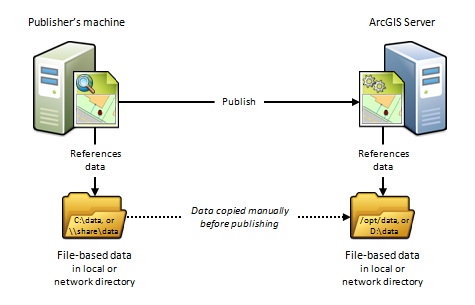 Publisher's machine and ArcGIS Server using their own distinct data directories