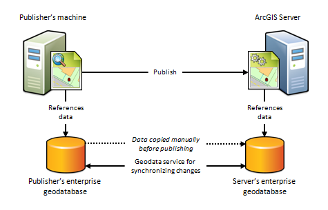 Publisher's machine and ArcGIS Server using their own distinct geodatabases