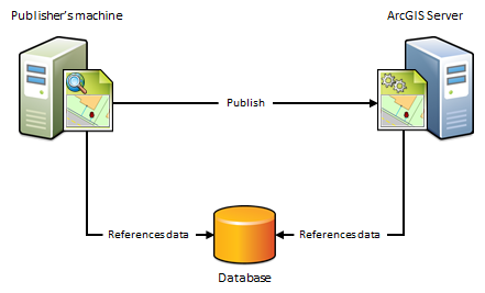Publisher's machine and ArcGIS Server viewing and accessing data residing in the same database
