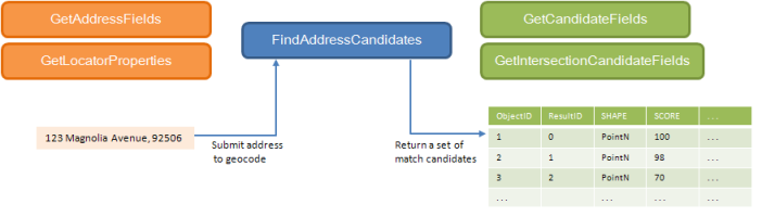 Common geocode server FindAddressCandidates proxy methods