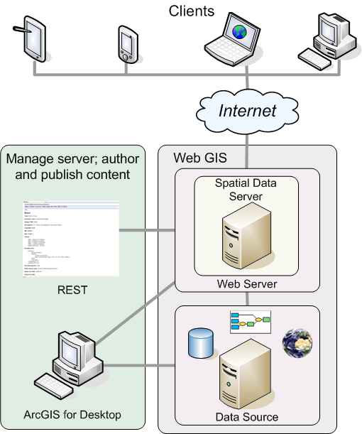 Arquitectura de ArcGIS Spatial Data Server