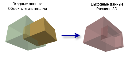 Разница 3D (Difference 3D)
